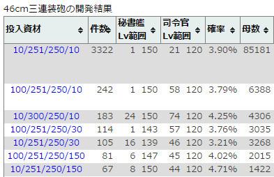 電 レシピ 探 号 33 【艦これ】電探レシピのおすすめ4選